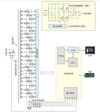 汇川技术hd90高压变频器在矿渣微粉磨循环风机上的应用
