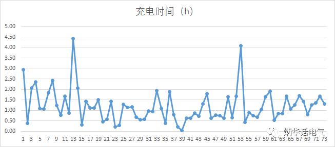 干货分享:北京某电动汽车非车载充电机实际运行数据