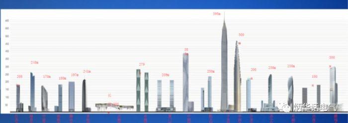 """超高层建筑中的特殊用电负荷,""""超高层建筑电气设计与研究""""系列讲座 第二讲"""