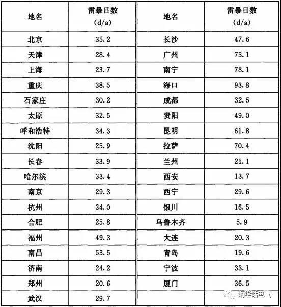 你信吗?上海属于少雷区