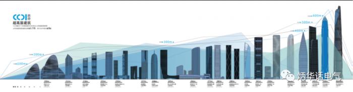 超高层建筑电气设计与研究——第九讲 防雷与接地